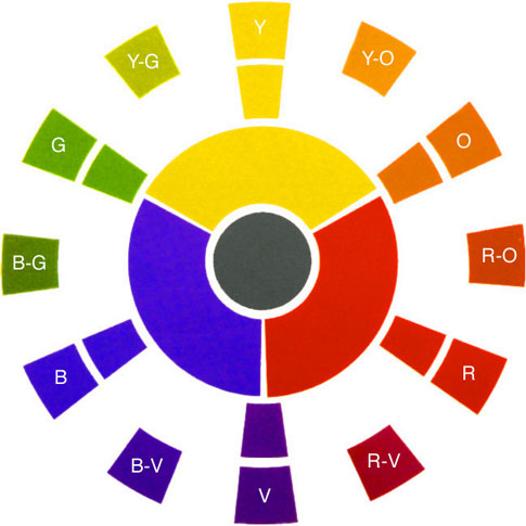 The Wheel Is Arranged With Yellow Lightest Value Color At Top And Violet Darkest Bottom From Down On Right Are